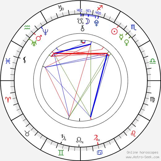 Reece Buttery birth chart, Reece Buttery astro natal horoscope, astrology