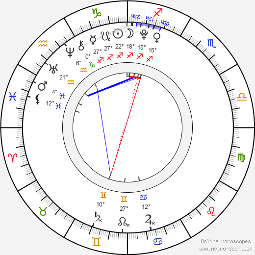 Alexander McClellan birth chart, biography, wikipedia 2018, 2019
