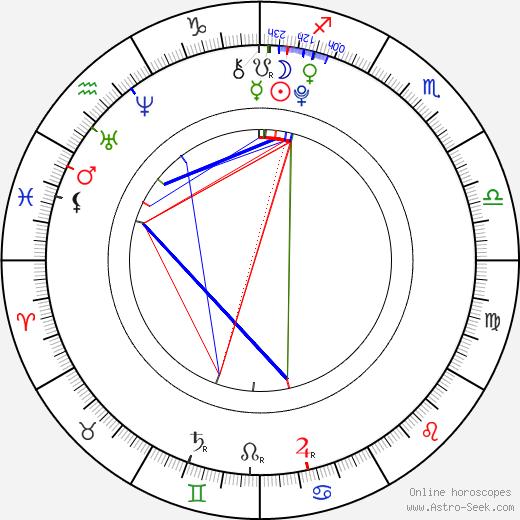 Alexander McClellan astro natal birth chart, Alexander McClellan horoscope, astrology
