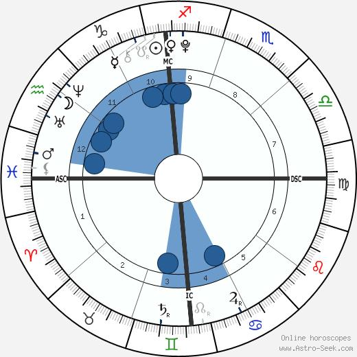 Billie Eilish wikipedia, horoscope, astrology, instagram