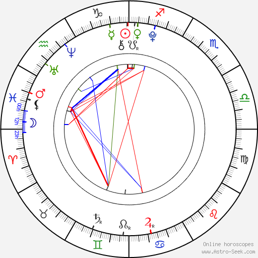 Jakub Pozler birth chart, Jakub Pozler astro natal horoscope, astrology