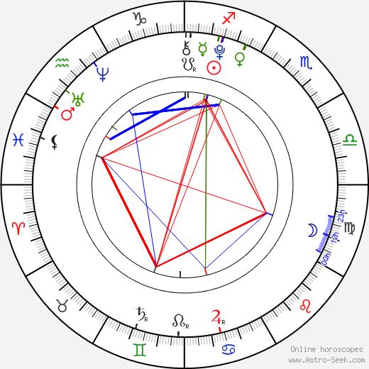 Jana Kepková birth chart, Jana Kepková astro natal horoscope, astrology