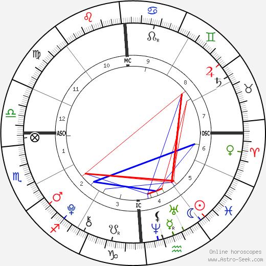 Brett Fisher tema natale, oroscopo, Brett Fisher oroscopi gratuiti, astrologia