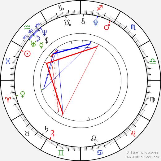Isabella Acres tema natale, oroscopo, Isabella Acres oroscopi gratuiti, astrologia