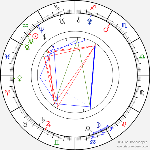 Mackenzie Brooke Smith birth chart, Mackenzie Brooke Smith astro natal horoscope, astrology