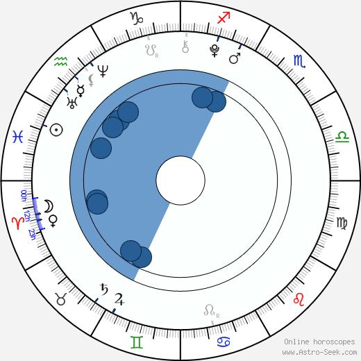 Romy Settbon Moore wikipedia, horoscope, astrology, instagram