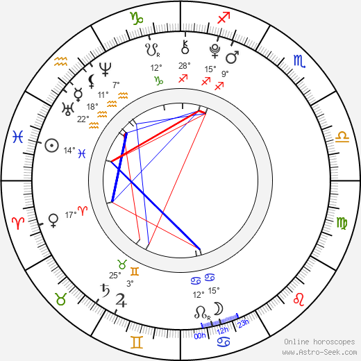 Agáta Zimová birth chart, biography, wikipedia 2019, 2020