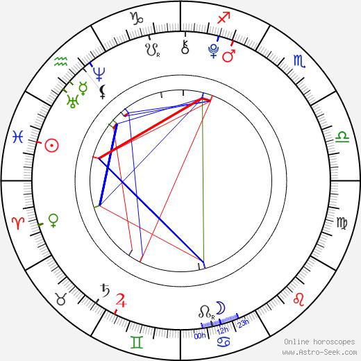 Agáta Zimová tema natale, oroscopo, Agáta Zimová oroscopi gratuiti, astrologia