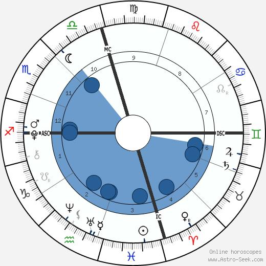 Corrina Grant Gill wikipedia, horoscope, astrology, instagram