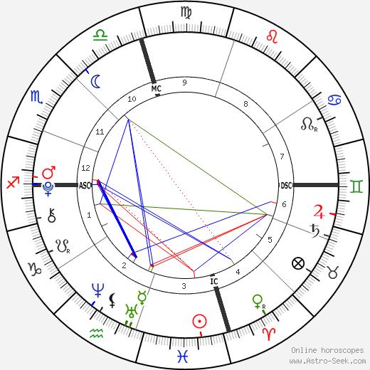 Corrina Grant Gill tema natale, oroscopo, Corrina Grant Gill oroscopi gratuiti, astrologia