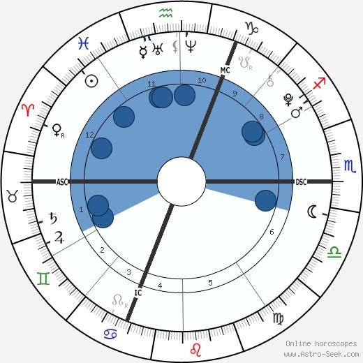 Loana Schrempp wikipedia, horoscope, astrology, instagram