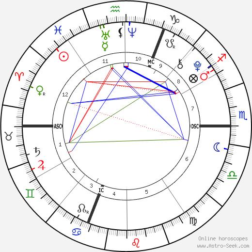 Loana Schrempp tema natale, oroscopo, Loana Schrempp oroscopi gratuiti, astrologia
