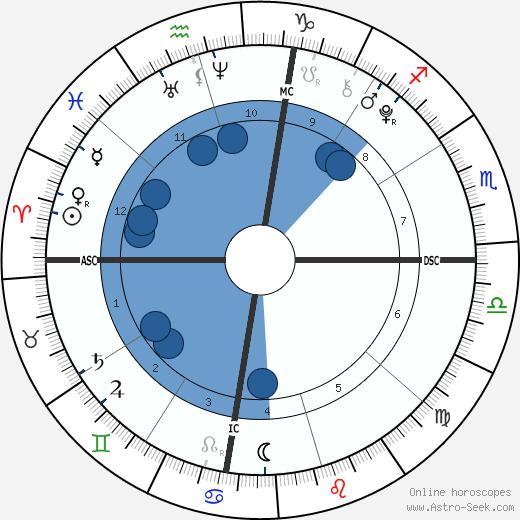 Jackson Beamer wikipedia, horoscope, astrology, instagram