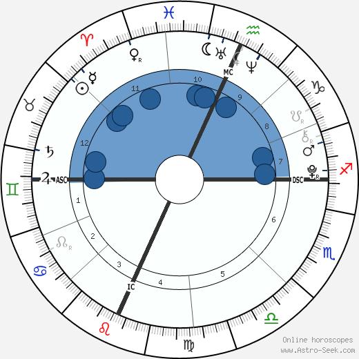 Jamie Gelman wikipedia, horoscope, astrology, instagram