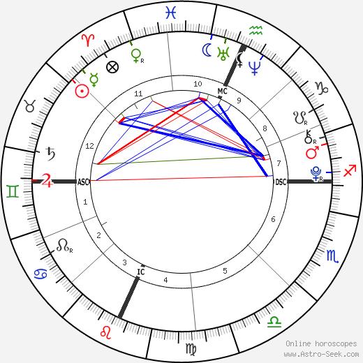 Jamie Gelman tema natale, oroscopo, Jamie Gelman oroscopi gratuiti, astrologia