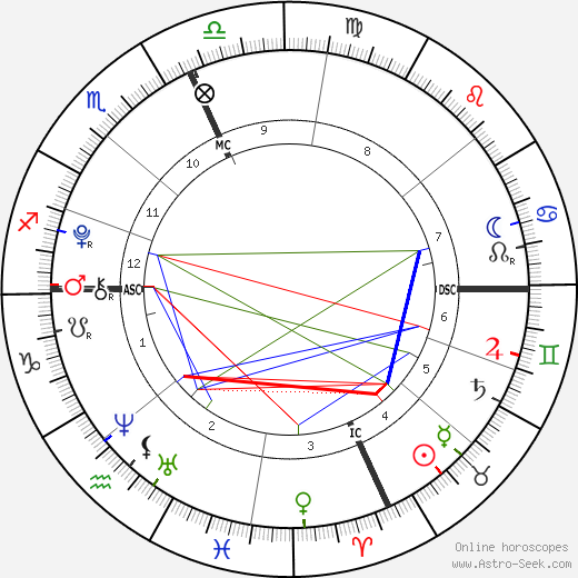 Tommaso Inzaghi день рождения гороскоп, Tommaso Inzaghi Натальная карта онлайн