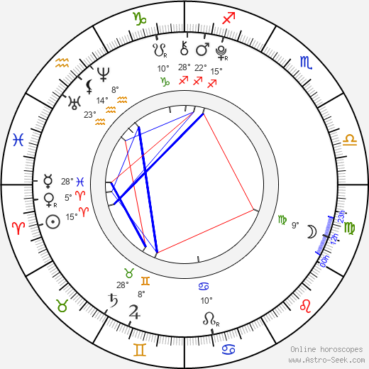Žofie Tesařová birth chart, biography, wikipedia 2019, 2020