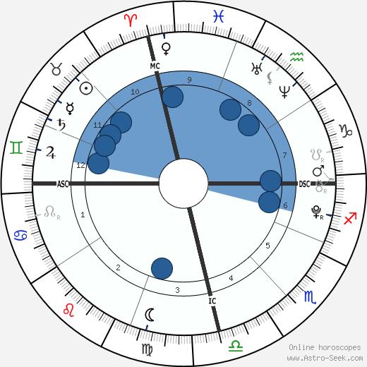 Alyssa  &  Bethany Nolan wikipedia, horoscope, astrology, instagram