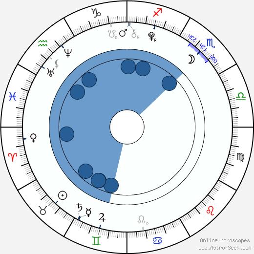 Destiny Whitlock wikipedia, horoscope, astrology, instagram