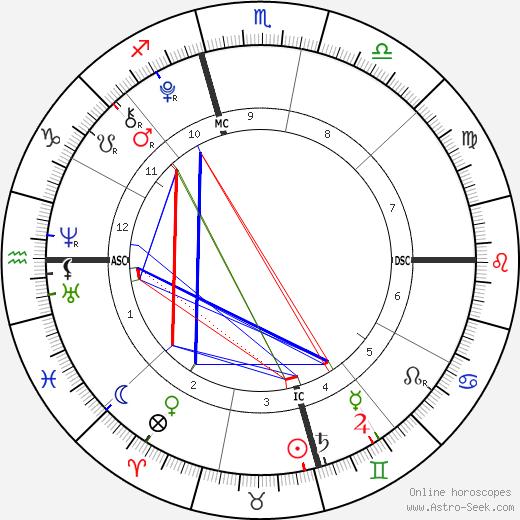 Elijah Solomon tema natale, oroscopo, Elijah Solomon oroscopi gratuiti, astrologia