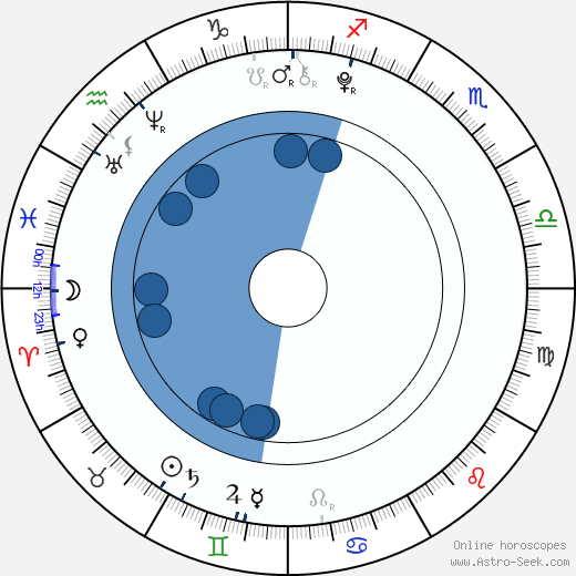 Viktorie Genzerová wikipedia, horoscope, astrology, instagram