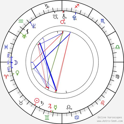 Viktorie Genzerová tema natale, oroscopo, Viktorie Genzerová oroscopi gratuiti, astrologia