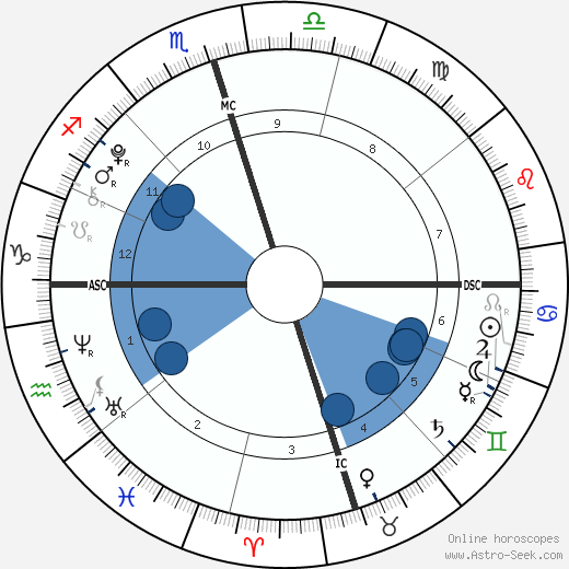 Isabelle a Grace Armstrong wikipedia, horoscope, astrology, instagram