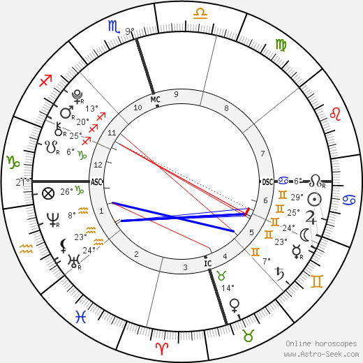 Isabelle a Grace Armstrong birth chart, biography, wikipedia 2019, 2020