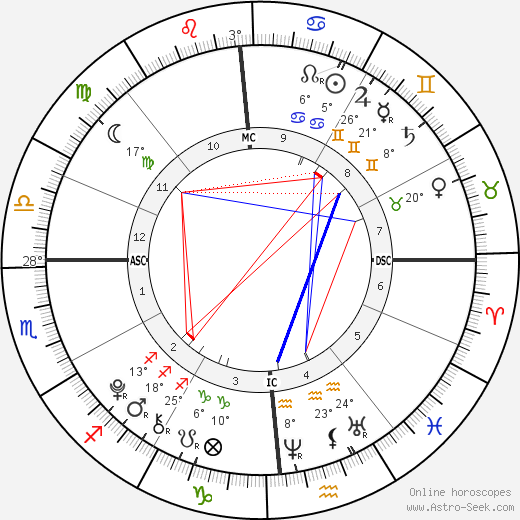 Jack Matthew Lauer birth chart, biography, wikipedia 2019, 2020