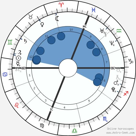 Lola Consuelos wikipedia, horoscope, astrology, instagram