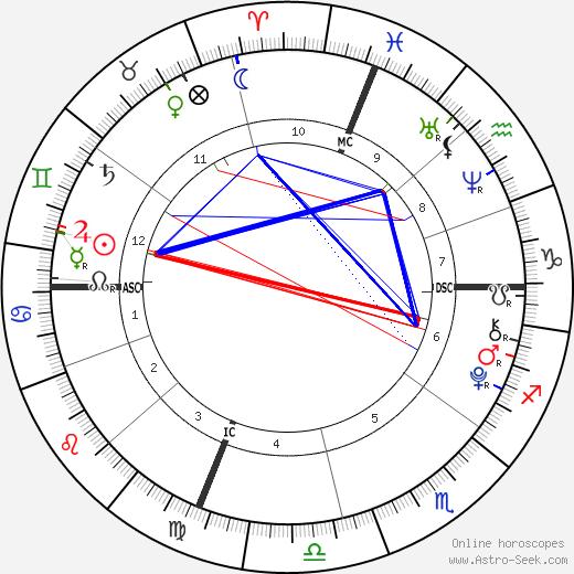 Lola Consuelos tema natale, oroscopo, Lola Consuelos oroscopi gratuiti, astrologia