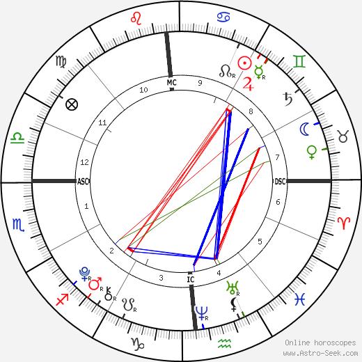 Owen Tyler Sussman tema natale, oroscopo, Owen Tyler Sussman oroscopi gratuiti, astrologia