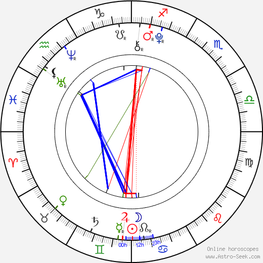 Sofie Dossi birth chart, Sofie Dossi astro natal horoscope, astrology