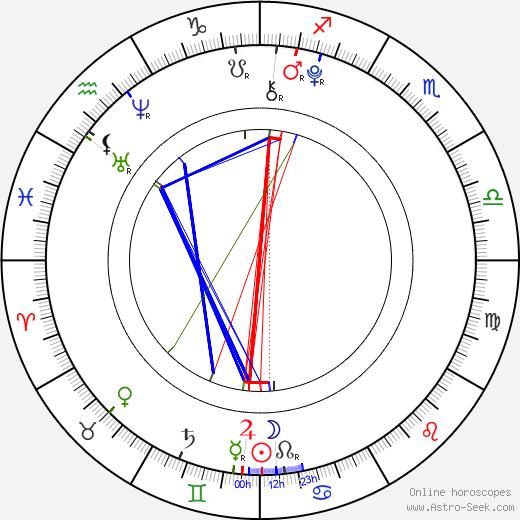 Sofie Dossi tema natale, oroscopo, Sofie Dossi oroscopi gratuiti, astrologia