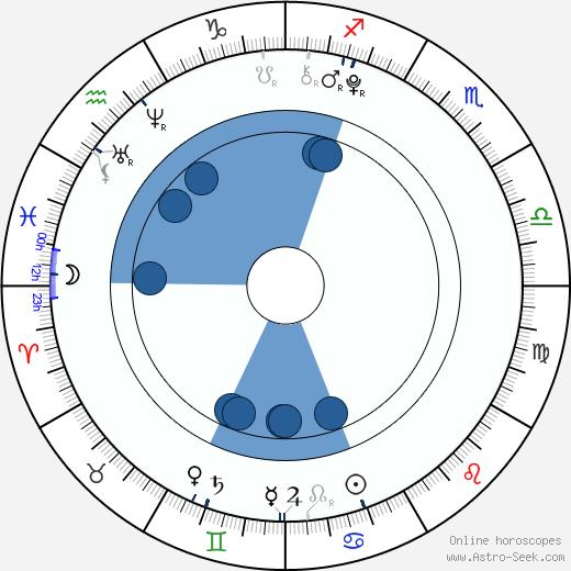 Amayla Early wikipedia, horoscope, astrology, instagram