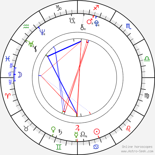 Bryn Early birth chart, Bryn Early astro natal horoscope, astrology
