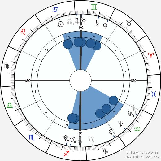 Harper Henry wikipedia, horoscope, astrology, instagram