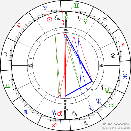 Harper Henry tema natale, oroscopo, Harper Henry oroscopi gratuiti, astrologia