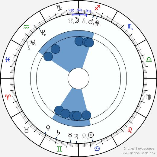 Petr Šimčák wikipedia, horoscope, astrology, instagram