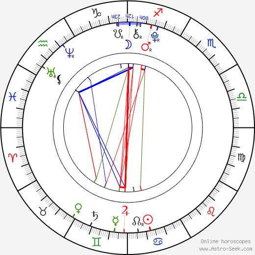 Petr Šimčák astro natal birth chart, Petr Šimčák horoscope, astrology