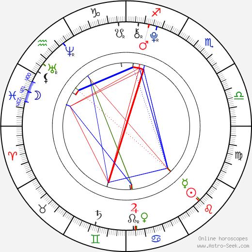 Harley Graham tema natale, oroscopo, Harley Graham oroscopi gratuiti, astrologia