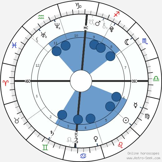 Jordan Ashley Aikman wikipedia, horoscope, astrology, instagram