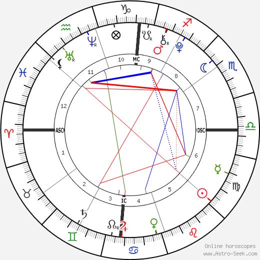 Jordan Ashley Aikman tema natale, oroscopo, Jordan Ashley Aikman oroscopi gratuiti, astrologia