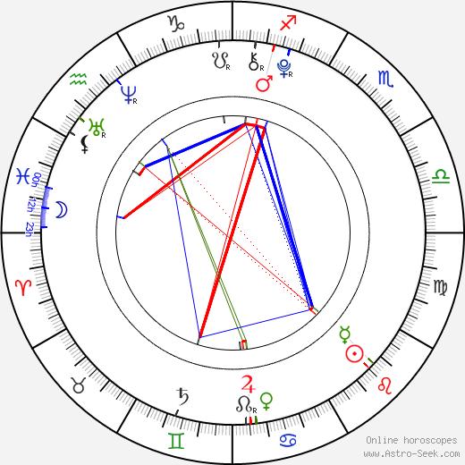 Katherine Landry tema natale, oroscopo, Katherine Landry oroscopi gratuiti, astrologia