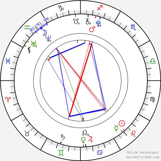 Michael Strusievici tema natale, oroscopo, Michael Strusievici oroscopi gratuiti, astrologia
