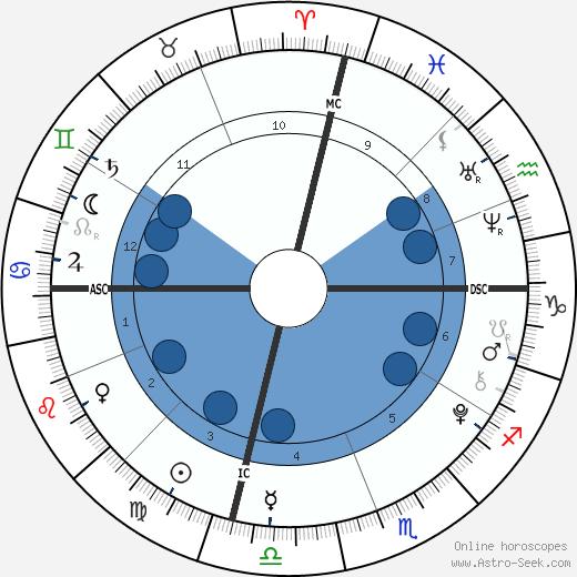 Dawson Burba wikipedia, horoscope, astrology, instagram