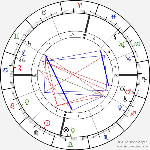 Dawson Burba день рождения гороскоп, Dawson Burba Натальная карта онлайн