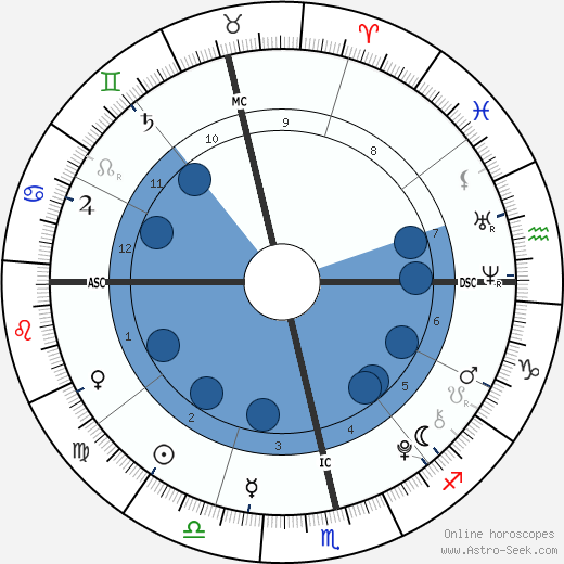 Eduardo Barrichello wikipedia, horoscope, astrology, instagram