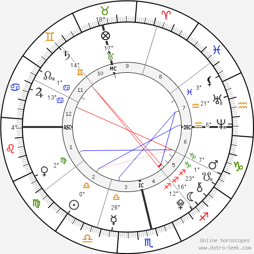 Eduardo Barrichello birth chart, biography, wikipedia 2019, 2020