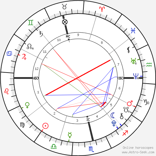 Eduardo Barrichello astro natal birth chart, Eduardo Barrichello horoscope, astrology